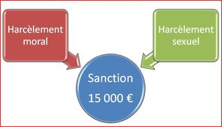 Sanction harcèlements